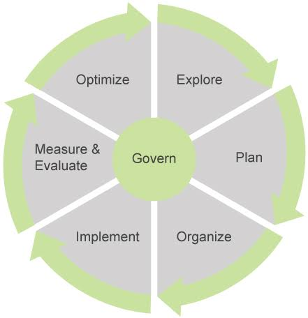 Content strategy closed-loop lifecycle framework: with the following phases: Explore, Plan, Organize, Implement, Measure & Evaluate, Optimize and Govern.