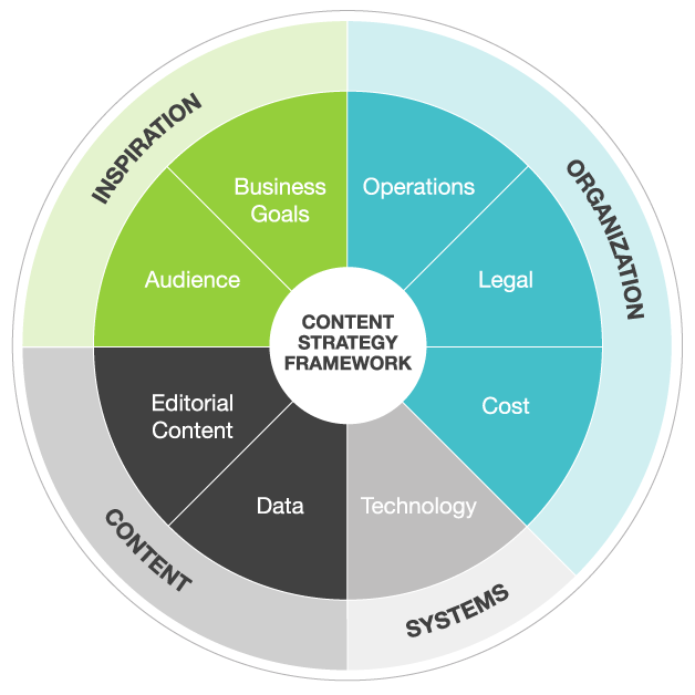 Content Strategy Framework